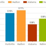 Huntsville AL Foreclosure Trends