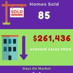Madison AL Home Sales November 2016