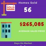 Madison AL Home Sales