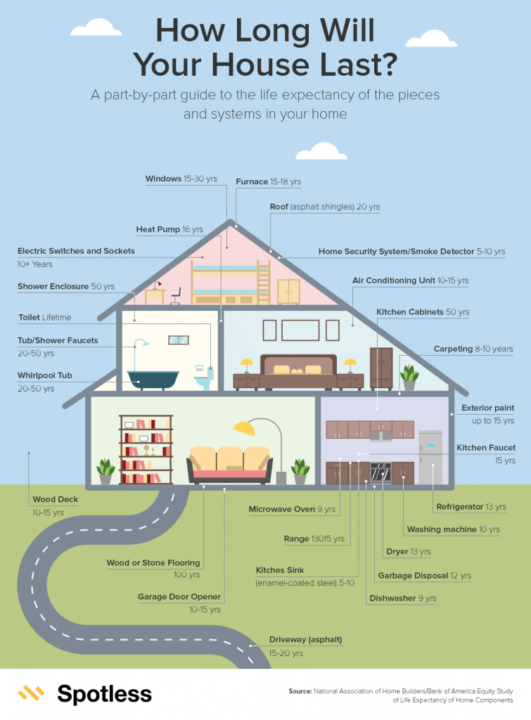 The Aging of Your Home