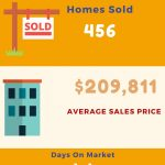 Huntsville November 2016 Home Sales